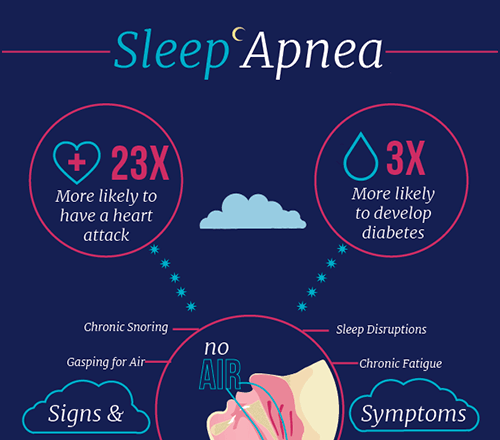 Sleep-Apnea-comorbidity